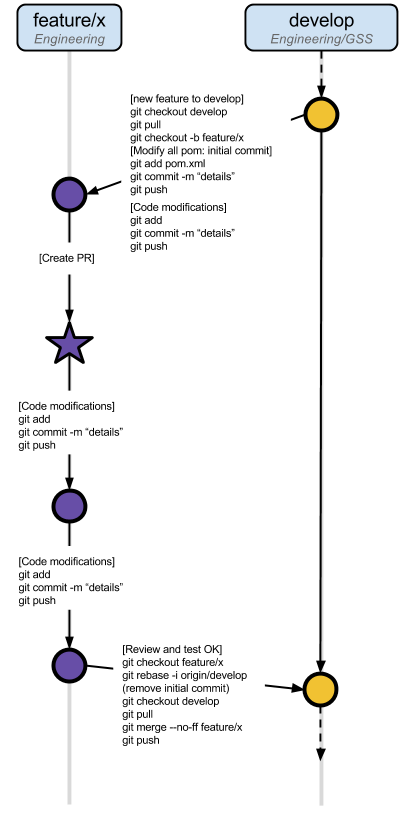 Git Workflow - Feature Branch